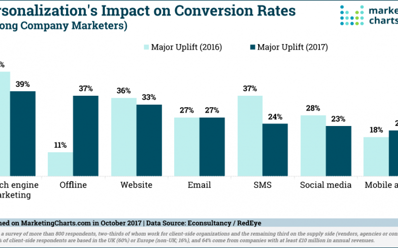 Personalization Continues to Provide Uplift in Conversion Rates for Online and Offline Channels