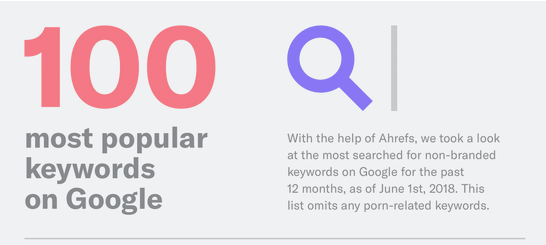The 100 Most Searched Keywords on Google in the Past Year [Infographic]