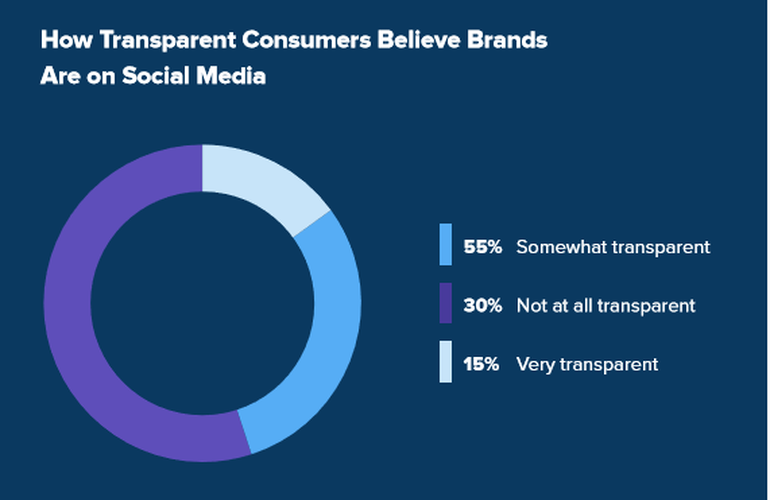9 out of 10 consumers will stop purchasing from brands that lack transparency