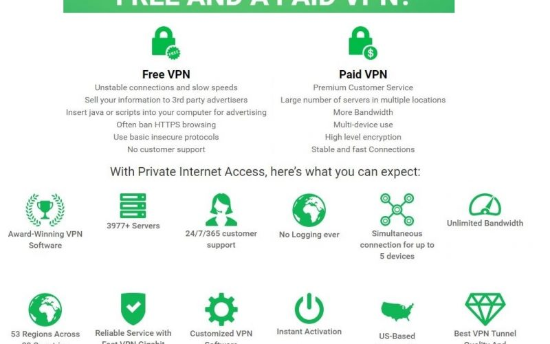 Best VPN Service To Protect Your Online Privacy ( Ultimate Guide 2018 )