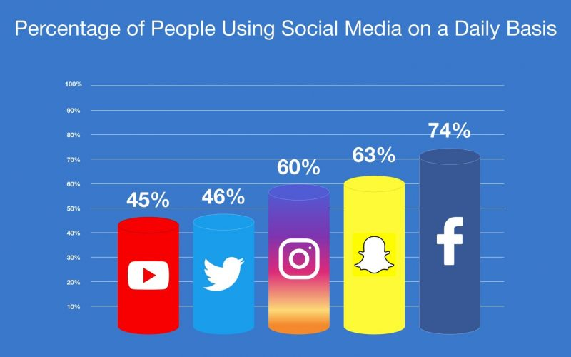 50 Surprising Social Media Statistics (In 2019)