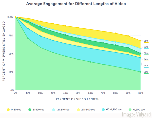 Digital Marketing News: B2B Video & Social Usage Studies, LinkedIn's Brand Refresh & Photo Tagging, Growing Digital Ad Sales