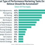 Instinct Vs. Data – What Marketers Choose To Use